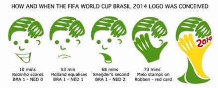 world cup 2014 facepalm meme