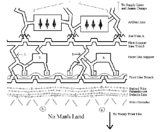 trench diagram ww1