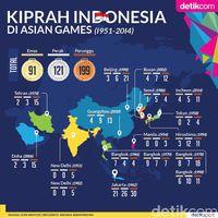 Perolehan Medali Indonesia di Asian Games dari Masa ke Masa