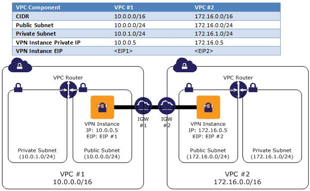How to connect aws VPC\u0027s on two regions? - Stack Overflow