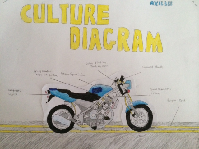 Whats A Motorcycle Got To Do With Culture? CARLEGS Diagram