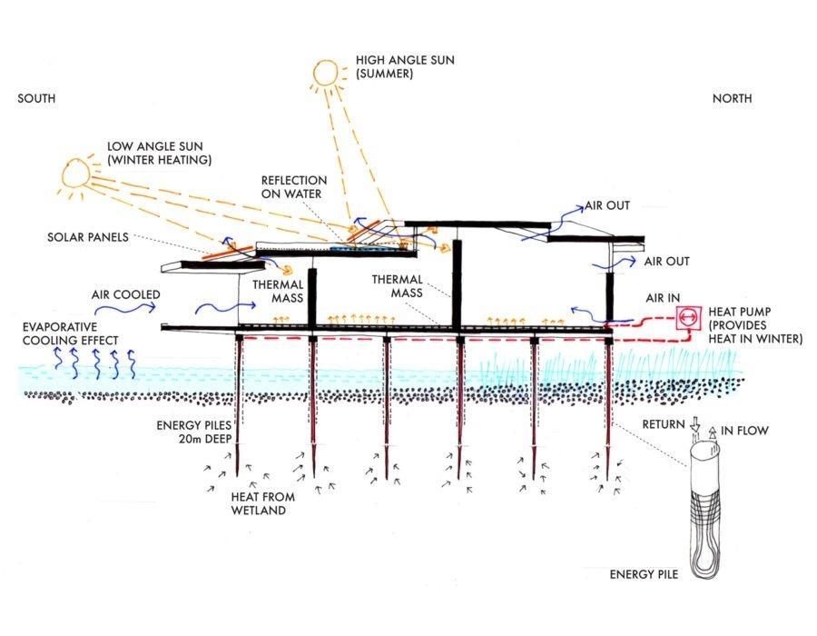 Brockholes Wetland Visitor Centre AY Architects
