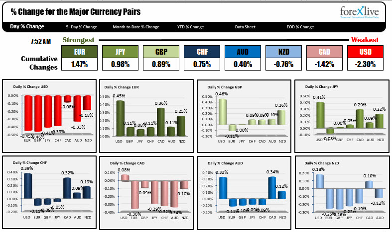 The EUR is the strongest, while the USD is the weakest as the year - the importance of an economic calendar for day trading
