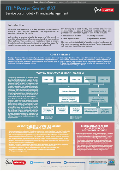 Learning ITIL Poster 37 - Service Cost Model - Financial Management