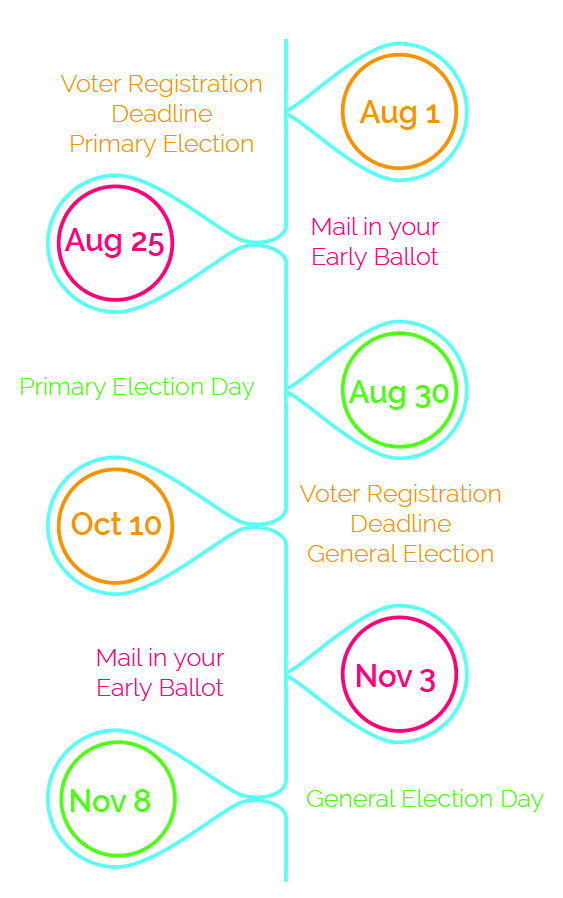 Voter Timeline » Arizona Citizens for the Arts