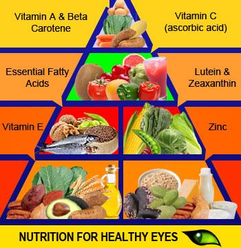 Healthy Foods \u003d Healthy Eyes Arizona RETINA Project