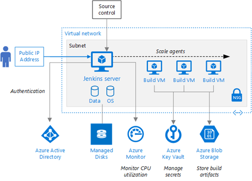 New Reference Architecture For Jenkins On Azure Blog