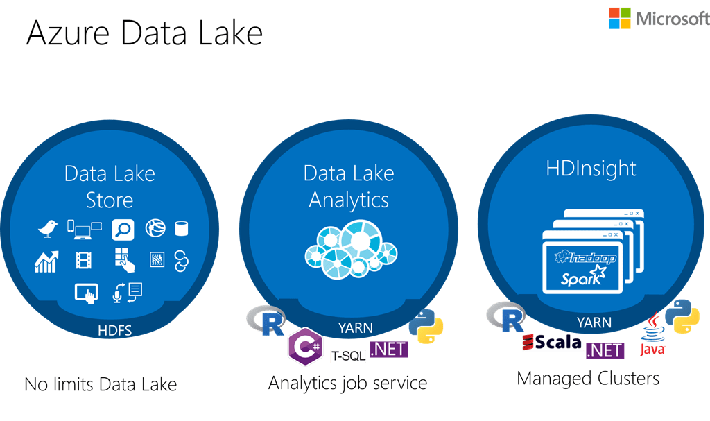 Azure Data Lake Store Now Generally Available Blog