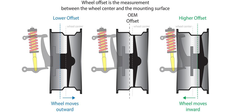 Wheel Offset Vs Wheel Backspacing Explained