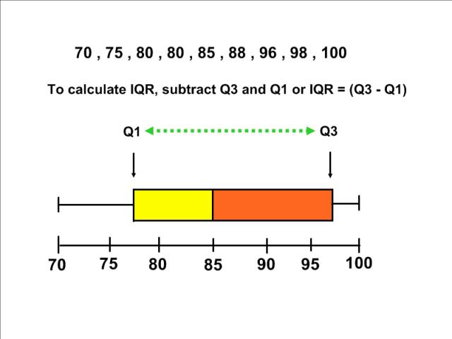 Box And Whisker Plots - Lessons - Tes Teach