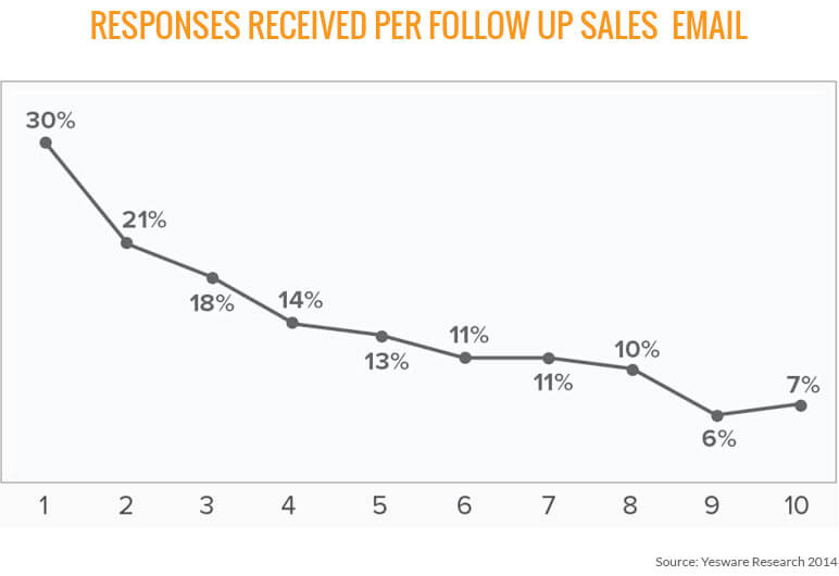 7 Tips For Better Sales Follow Up Emails · at Industrial B2B