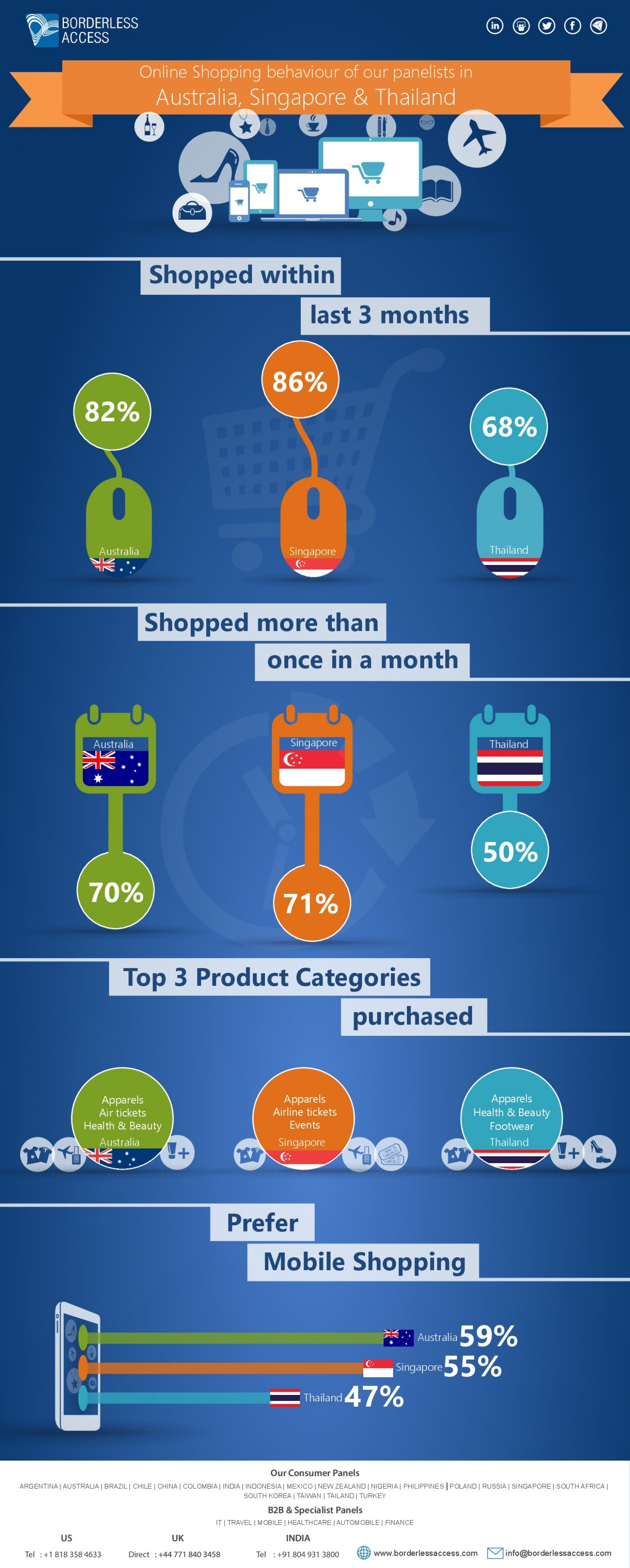 Online Australian Shopping A Snapshot Of Online Shopping Habits In Australia Singapore And