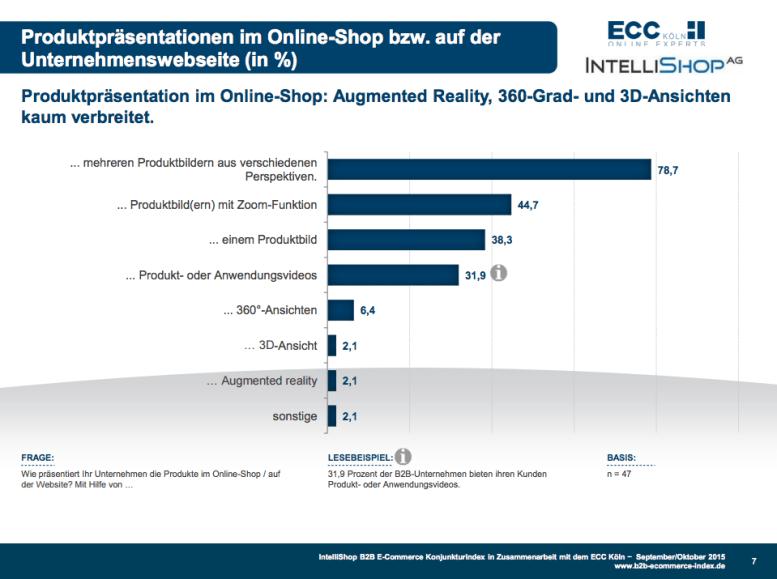Bei der Produktdarstellung gibt es für B2B-Händler noch viel zu tun (Quelle: Intellishop, ECC Köln)