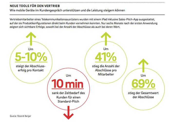 Der Einsatz von Tablets im B2B-Vertrieb zahlt sich voll aus (Quelle: Roland Berger)