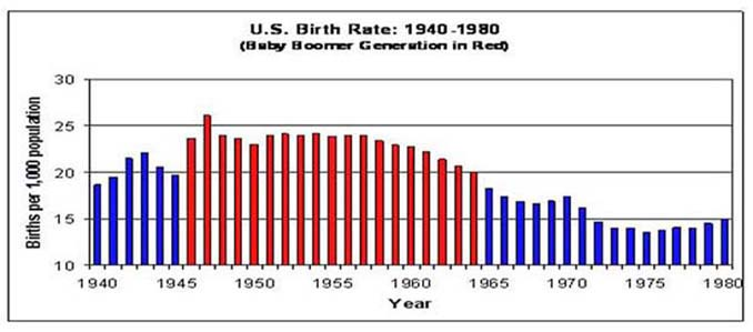 The Last Baby Boomers were born in 1964 - Democratic Underground