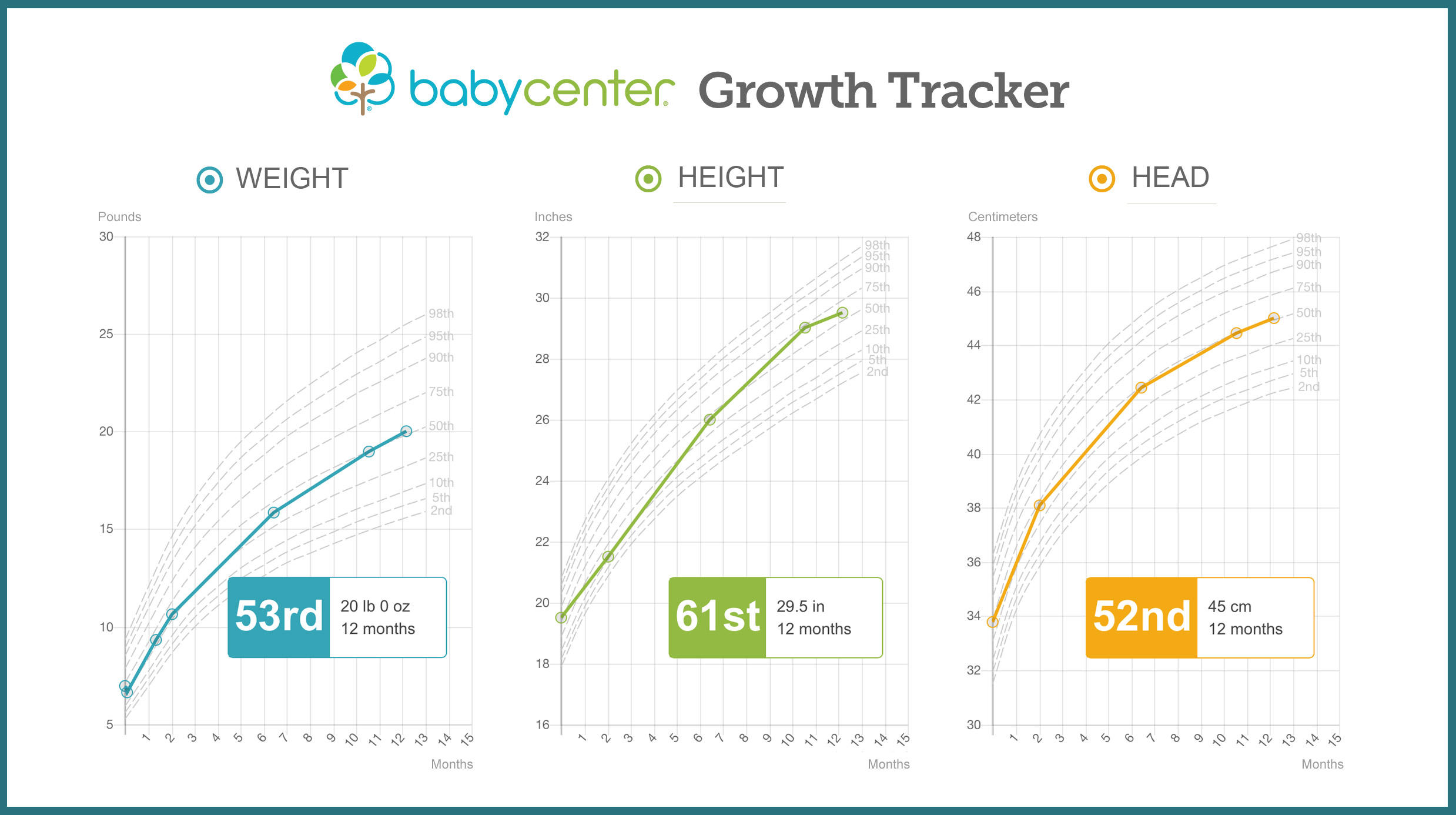 6 Month Baby Weight In Pregnancy Growth Chart Baby Height And Weight Tracker Babycenter