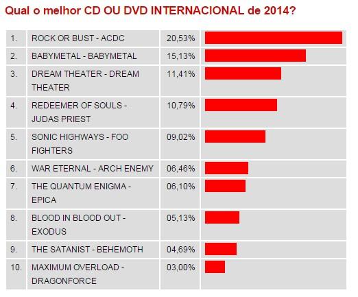 babymetal 海外ベストCD/DVD