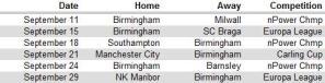 Birmingham City in Europe