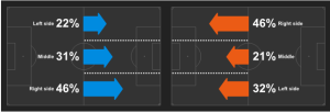 Both sides favoured the right, taken from Whoscored.com