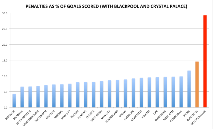 Penalties as percentage of goals scored (Blackpool and Crystal Palace)