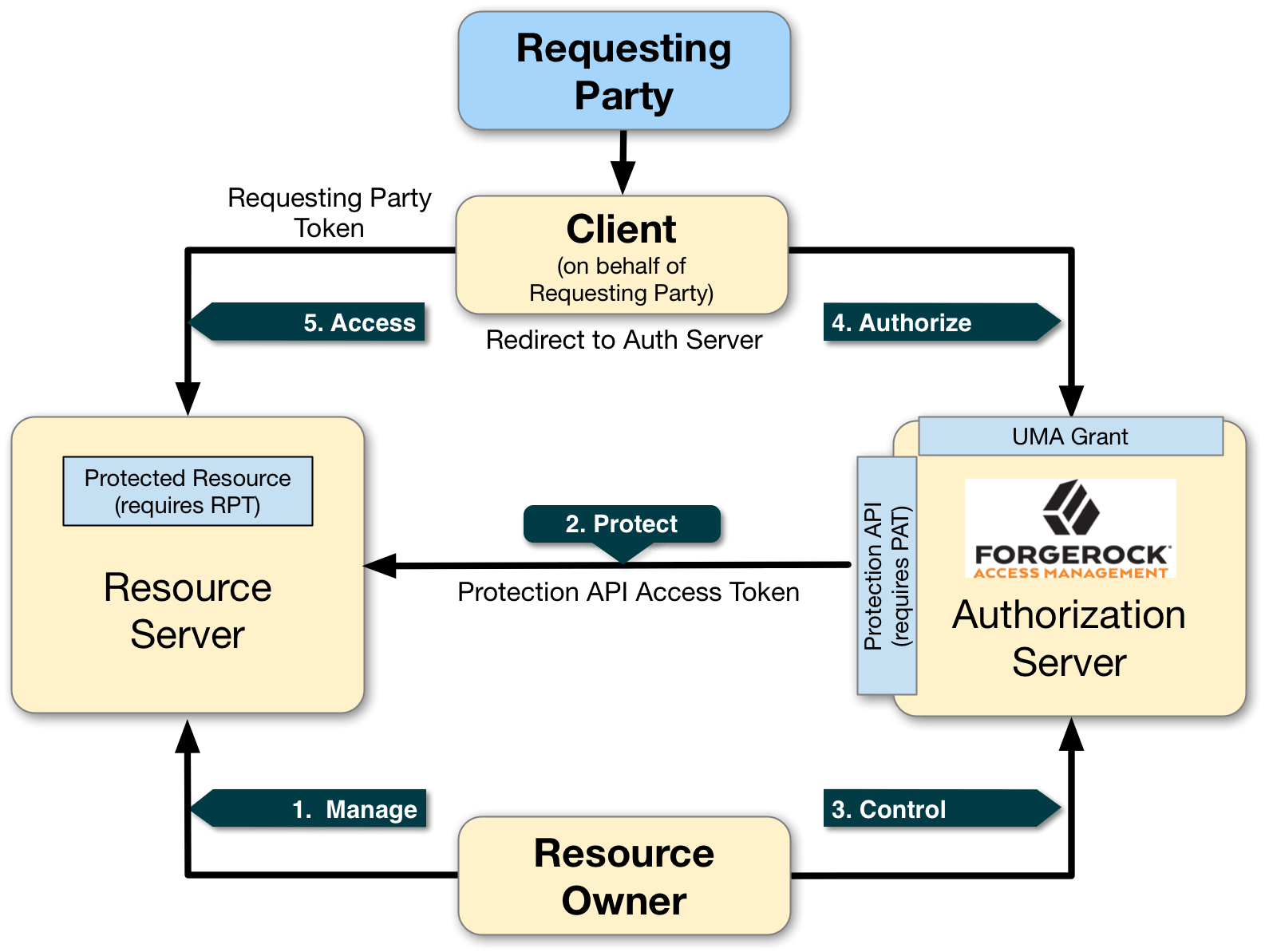 Manage Resource Am 6 5 User Managed Access Uma 2 Guide