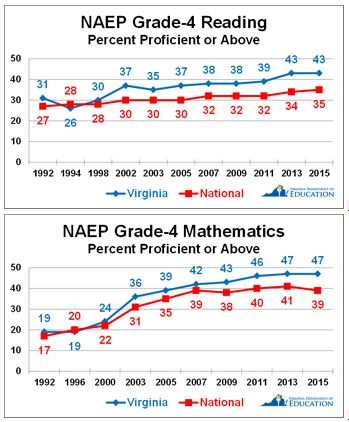 naep_scores