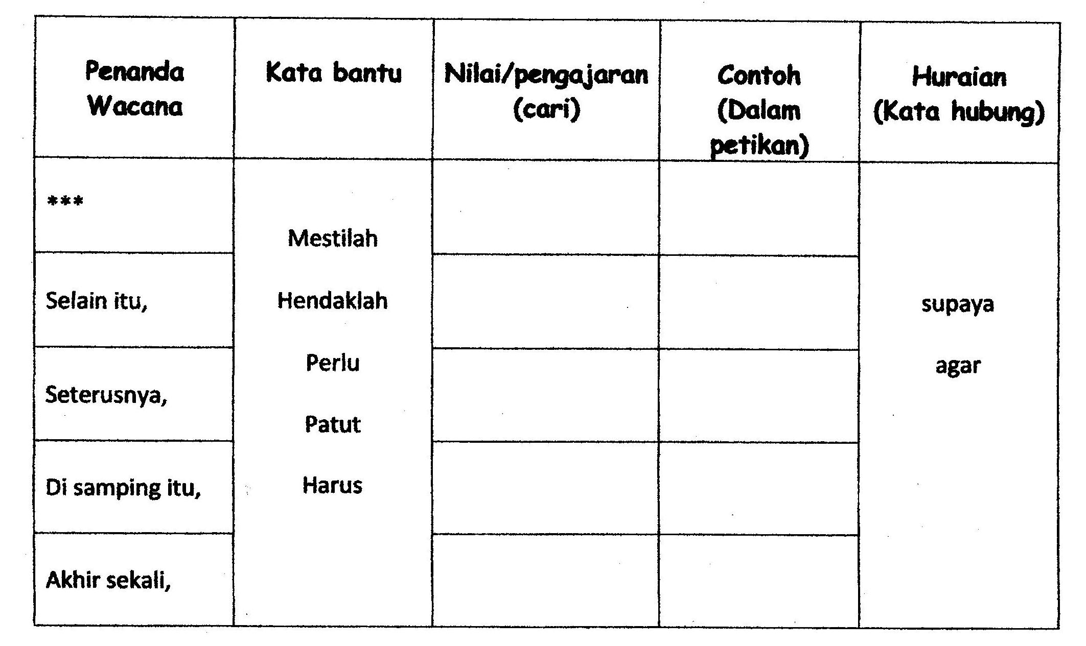 Teknik Menjawab Soalan Bahasa Melayu Bahagian