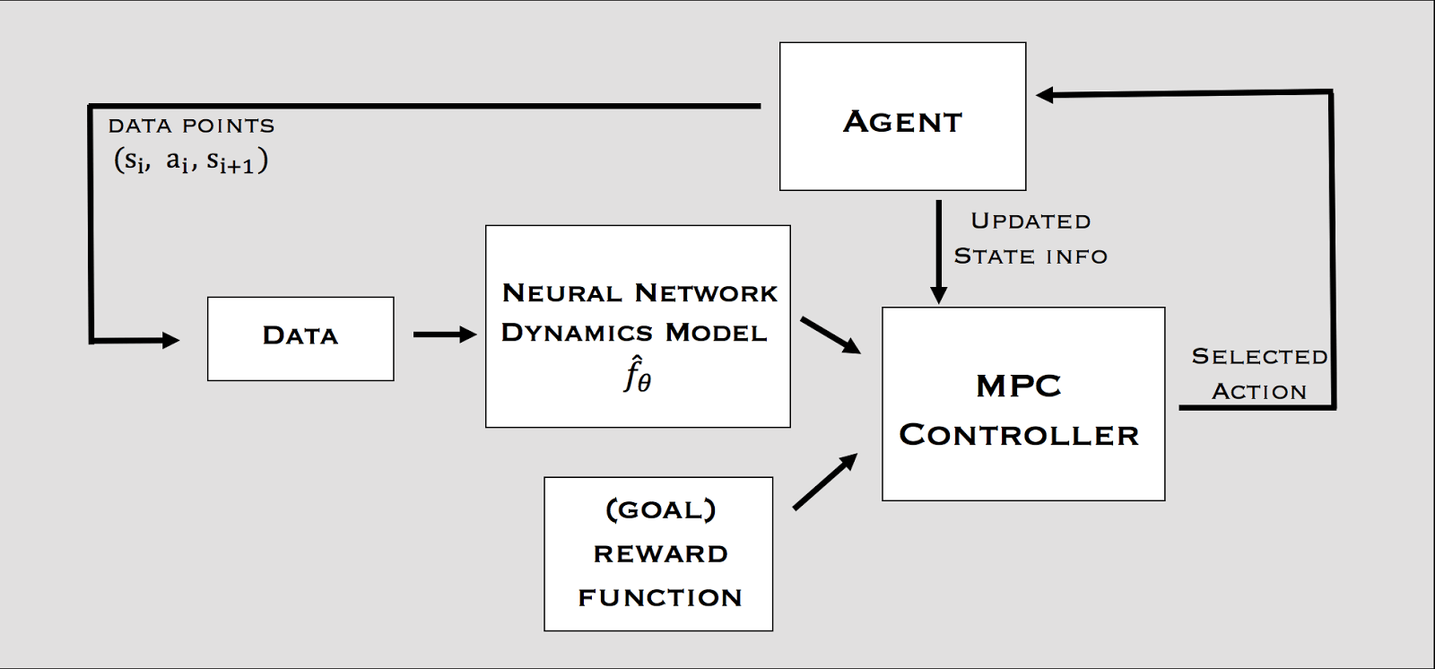 Renforce Learning Model Based Reinforcement Learning With Neural Network