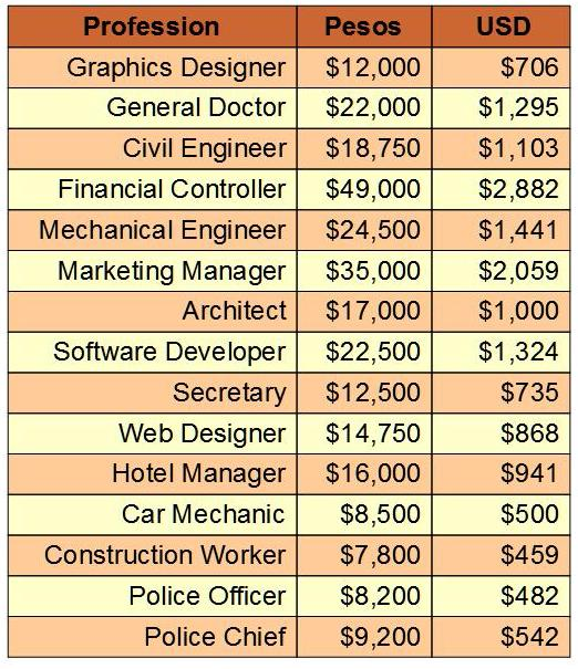 Wg Pay Scale Chart Wg Pay Grade Chart Rocketsbymelissawg pay scale