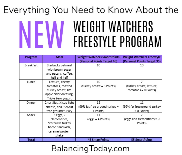New Weight Watchers Freestyle Plan and Overview - Balancing Today