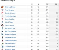 American League standings