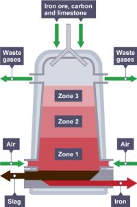 BBC Bitesize - GCSE Chemistry - Iron and aluminium ...