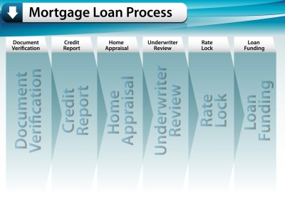 Loan Process – Banas