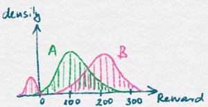 Plots of reward distributions
