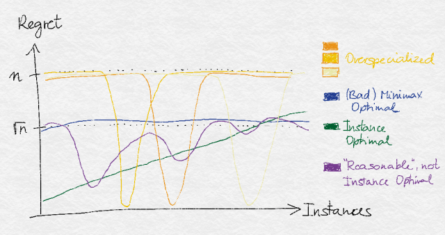 Illustration of various optimality concepts.