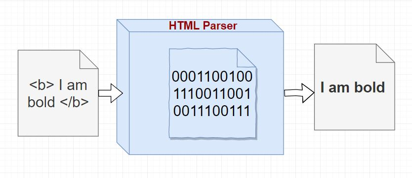 HTML parser process: How does HTML work