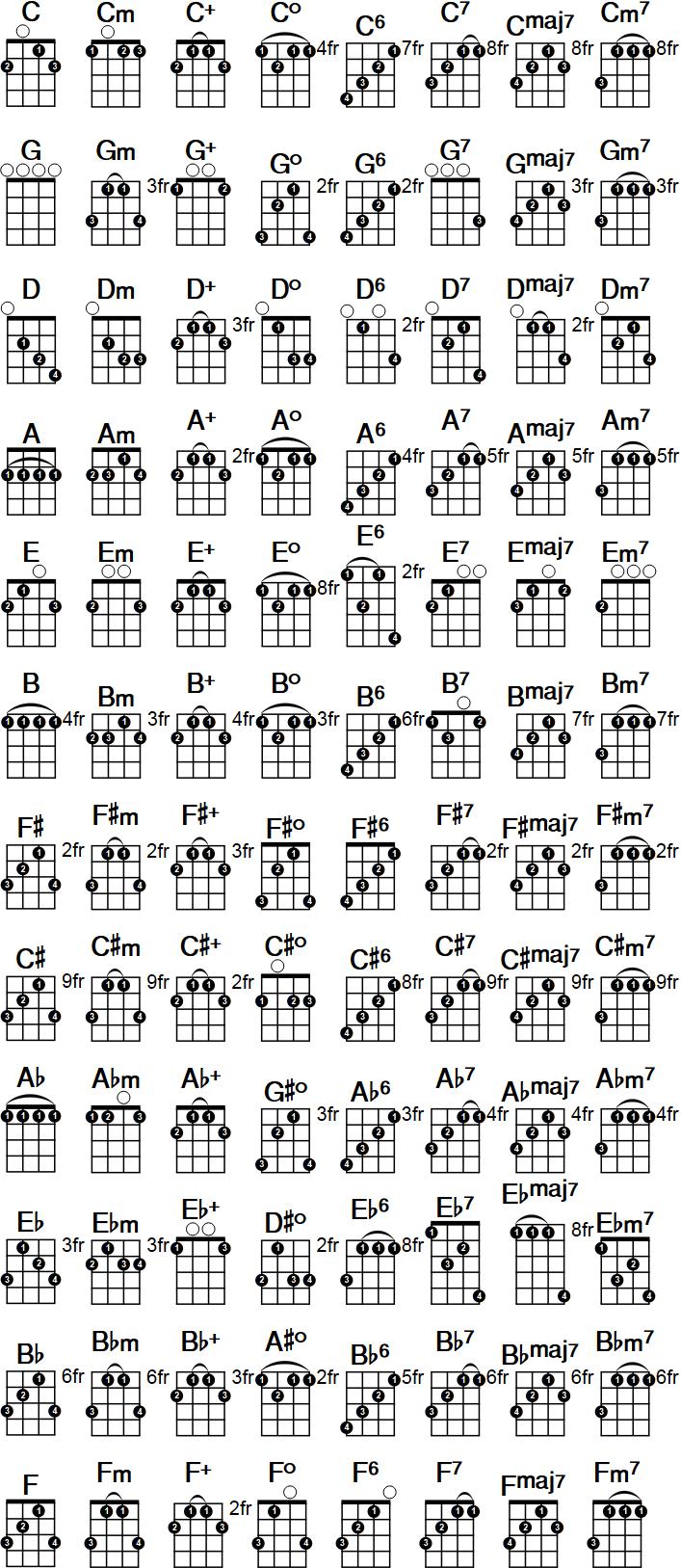Tenor guitar chords cgda gallery guitar chords examples tenor guitar chords cgda gallery guitar chords examples banjo tenor banjo chords cgda tenor banjo chords hexwebz Image collections