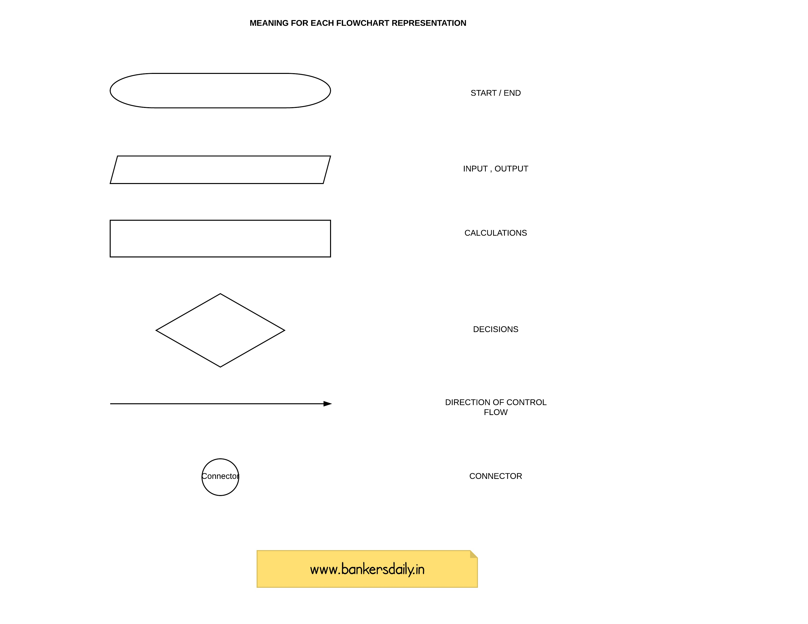 list of process flow diagram symbols