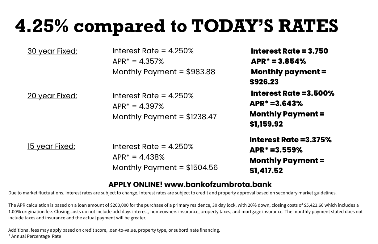 Bank Home Mortgage Rates Bank Of Zumbrota
