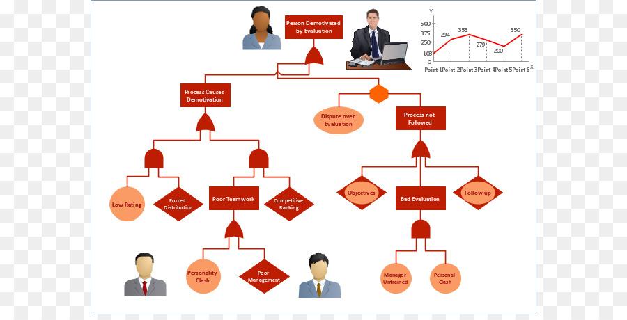 Flowchart Workflow Process flow diagram Template - Conditional
