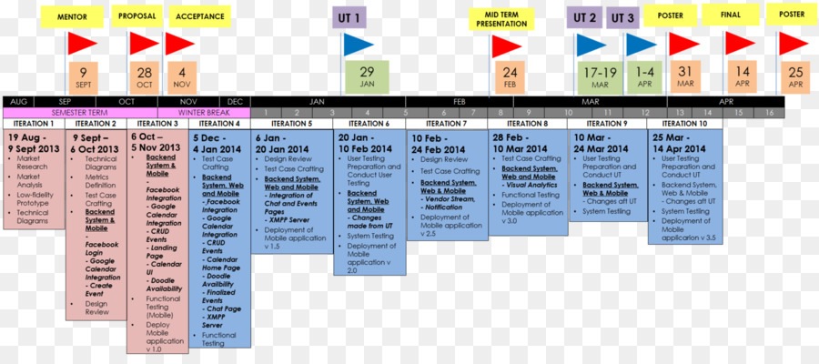 Project management Schedule Timeline - others png download - 1500