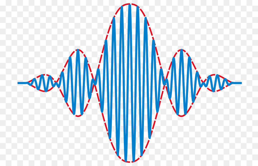 Wave packet Group velocity Envelope Photon - wave png download - 800