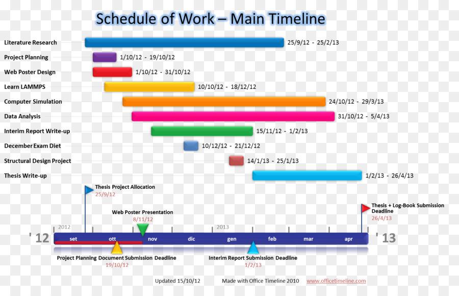 Paper Computer Software Timeline Project Gantt chart - timeline png