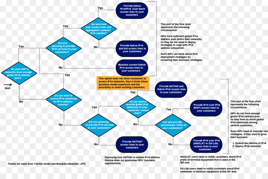 Flowchart Diagram Organization Business process - flow chart png