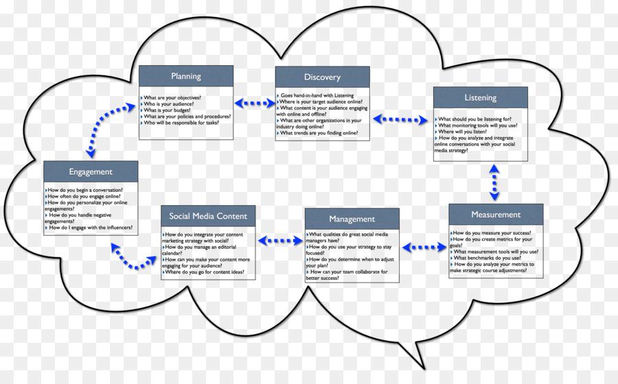 Social media Marketing strategy Marketing plan - strategy png