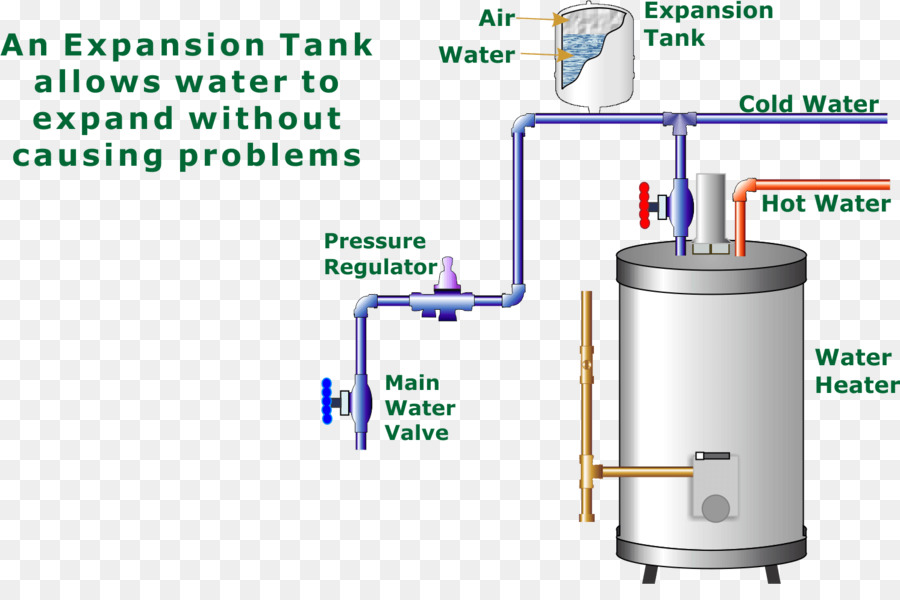 Water heating Expansion tank Pressure vessel Storage water heater