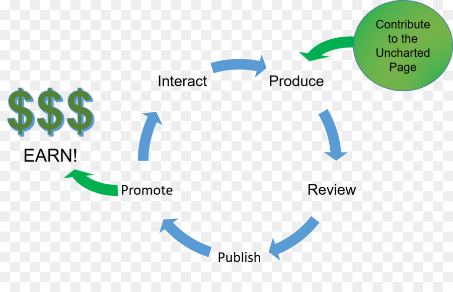 Essay Writing process Definition Organization - Uncharted png