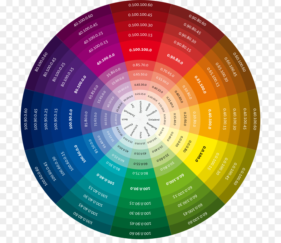 Color wheel Color chart Color theory CMYK color model - cmyk png