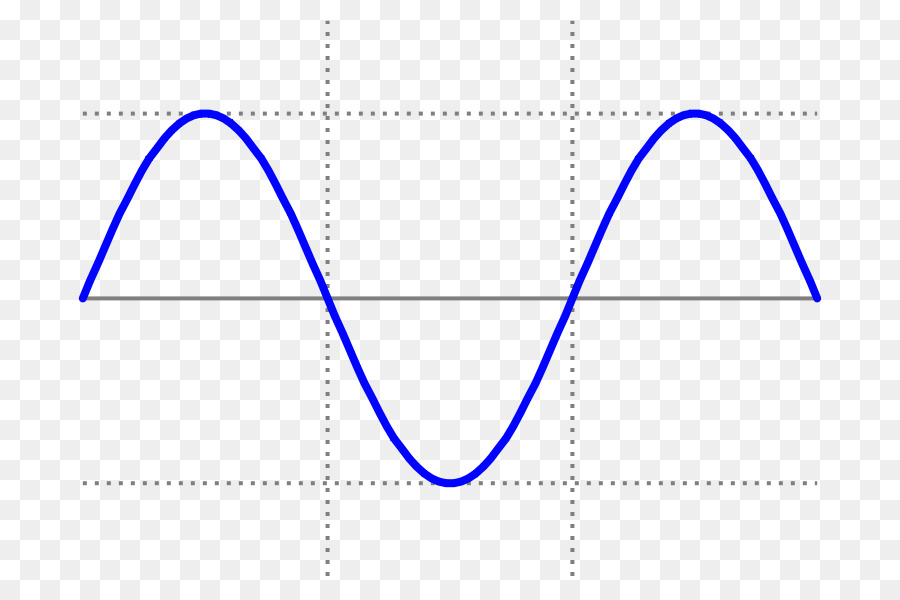 Sine wave Square wave Waveform - creative business chart png
