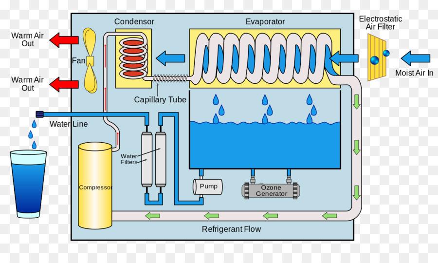 Atmospheric water generator Drinking water Engine-generator